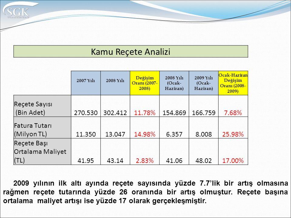 Kamu Reçete Analizi 2007 Yılı2008 Yılı Değişim Oranı (2007- 2008) 2008 Yılı (Ocak- Haziran) 2009 Yılı (Ocak- Haziran) Ocak-Haziran Değişim Oranı (2008- 2009) Reçete Sayısı (Bin Adet)270.530302.41211.78%154.869166.7597.68% Fatura Tutarı (Milyon TL)11.35013.04714.98%6.3578.00825.98% Reçete Başı Ortalama Maliyet (TL)41.9543.142.83%41.0648.0217.00% 2009 yılının ilk altı ayında reçete sayısında yüzde 7.7'lik bir artış olmasına rağmen reçete tutarında yüzde 26 oranında bir artış olmuştur.