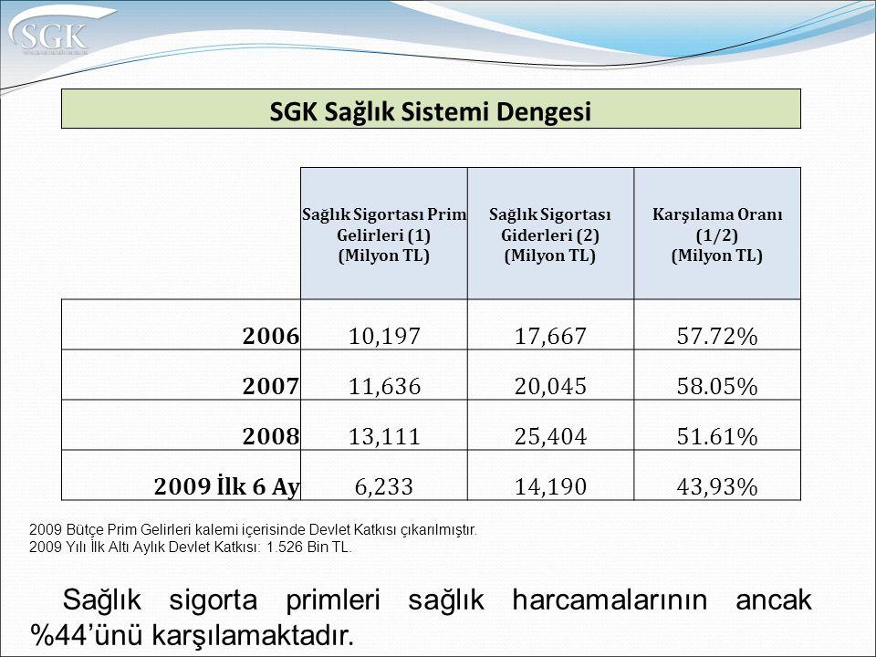 SGK Sağlık Sistemi Dengesi Sağlık Sigortası Prim Gelirleri (1) (Milyon TL) Sağlık Sigortası Giderleri (2) (Milyon TL) Karşılama Oranı (1/2) (Milyon TL) 200610,19717,66757.72% 200711,63620,04558.05% 200813,11125,40451.61% 2009 İlk 6 Ay6,23314,19043,93% 2009 Bütçe Prim Gelirleri kalemi içerisinde Devlet Katkısı çıkarılmıştır.