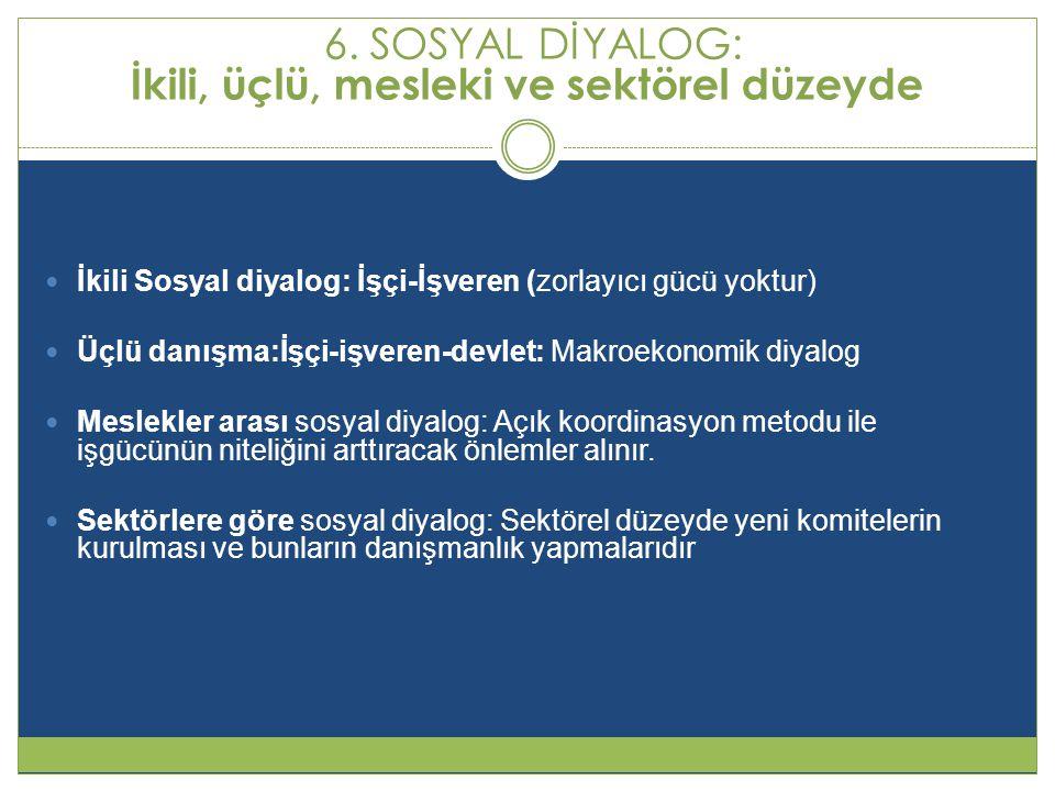 6. SOSYAL DİYALOG: İkili, üçlü, mesleki ve sektörel düzeyde  İkili Sosyal diyalog: İşçi-İşveren (zorlayıcı gücü yoktur)  Üçlü danışma:İşçi-işveren-d