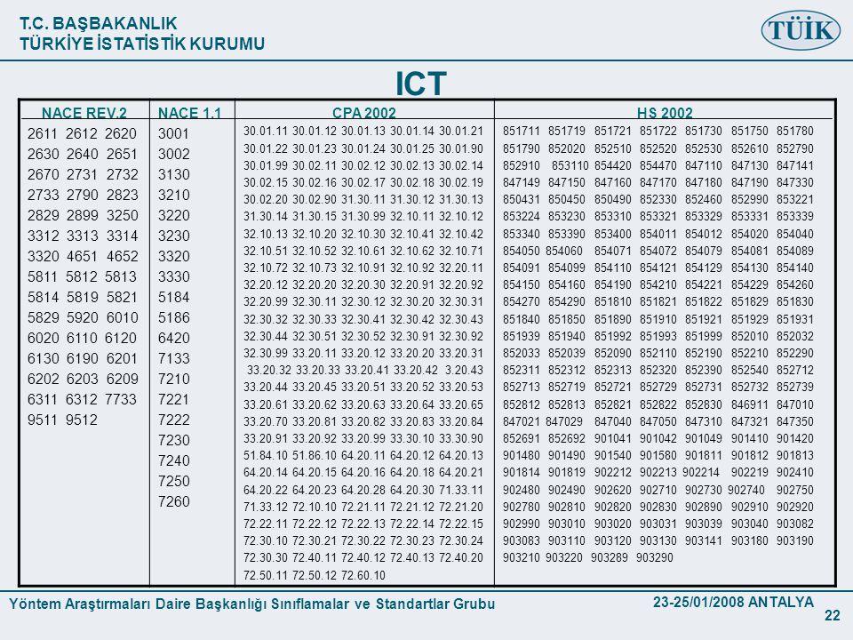 T.C. BAŞBAKANLIK TÜRKİYE İSTATİSTİK KURUMU Yöntem Araştırmaları Daire Başkanlığı Sınıflamalar ve Standartlar Grubu 23-25/01/2008 ANTALYA 22 ICT NACE R