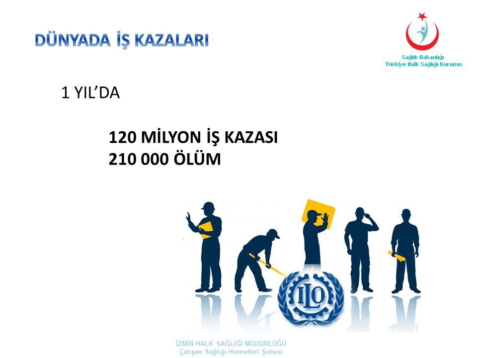 2011 yılı iş kazası sayısı 69 227 2011 yılı iş kazasında ölen kişi sayısı 1 563 İZMİR HALK SAĞLIĞI MÜDÜRLÜĞÜ Çalışan Sağlığı Hizmetleri Şubesi (SGK)