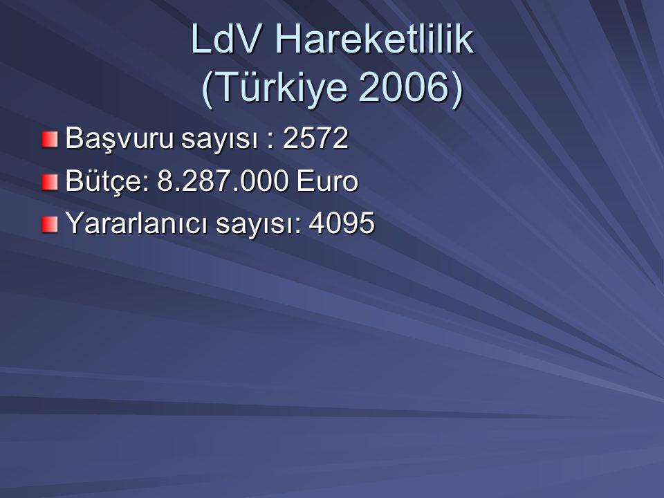 LdV Hareketlilik (Türkiye 2006) Başvuru sayısı : 2572 Bütçe: 8.287.000 Euro Yararlanıcı sayısı: 4095