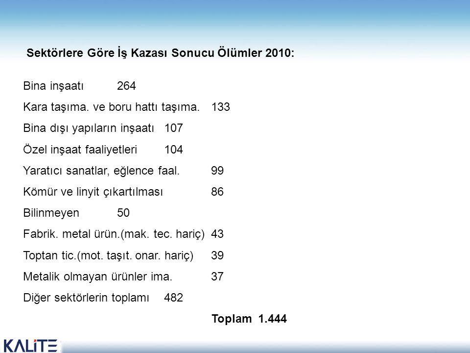 Sektörlere Göre İş Kazası Sonucu Ölümler 2010: Bina inşaatı 264 Kara taşıma.