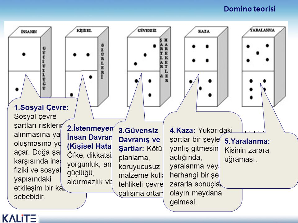 Domino teorisi Bu teoride olaylar beş domino taşının arka arkaya sıralanarak, birbirini düşürmesine benzetilerek açıklanmıştır. Her kaza beş tane teme