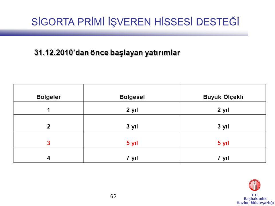 T.C. Başbakanlık Hazine Müsteşarlığı 62 BölgelerBölgeselBüyük Ölçekli 12 yıl 23 yıl 35 yıl 47 yıl 31.12.2010'dan önce başlayan yatırımlar SİGORTA PRİM