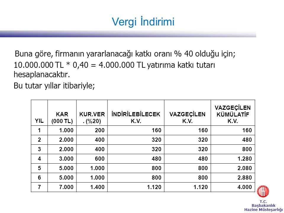 T.C. Başbakanlık Hazine Müsteşarlığı Buna göre, firmanın yararlanacağı katkı oranı % 40 olduğu için; 10.000.000 TL * 0,40 = 4.000.000 TL yatırıma katk