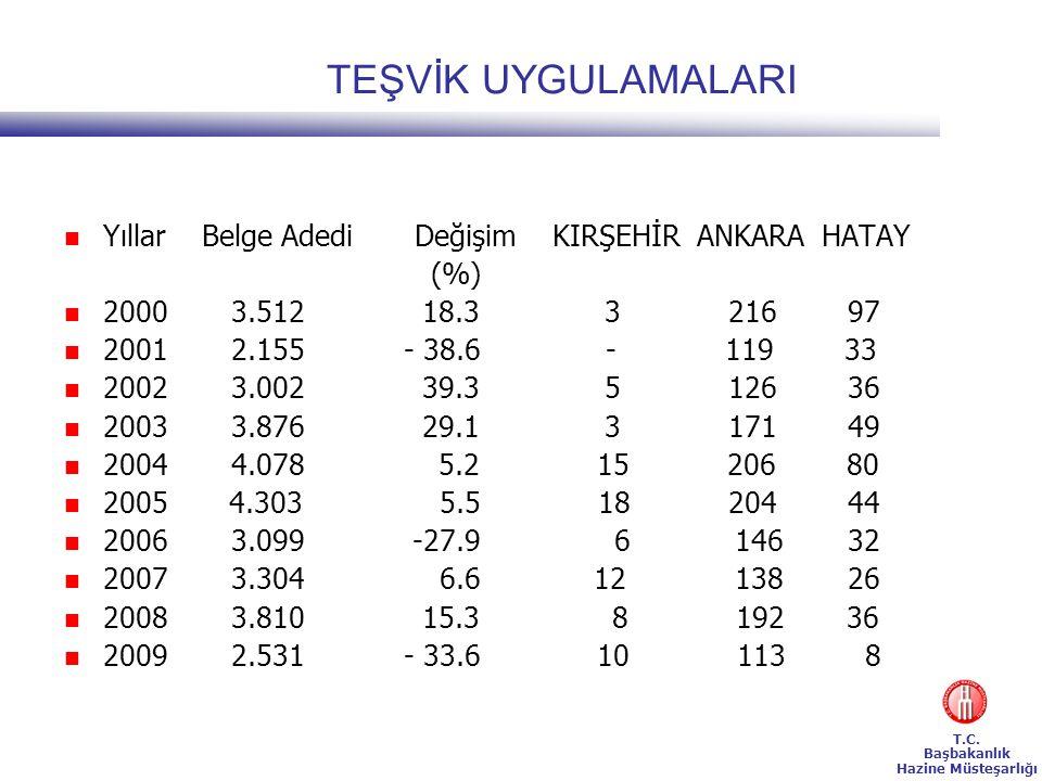T.C. Başbakanlık Hazine Müsteşarlığı TEŞVİK UYGULAMALARI  Yıllar Belge Adedi Değişim KIRŞEHİR ANKARA HATAY (%)  2000 3.512 18.3 3 216 97  2001 2.15