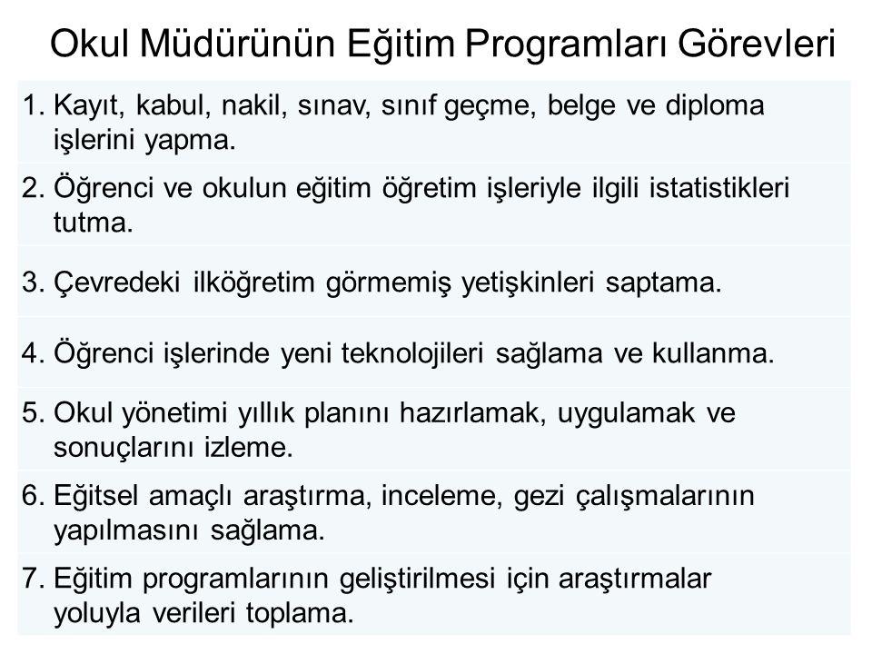 Okul Müdürünün yönetim süreçleri açısından Görevleri 1.Eğitim programları 2.Öğrenci işleri 3.İnsan kaynakları 4.Genel hizmetler (Okul işletmesi) 5.Okul geliştirme