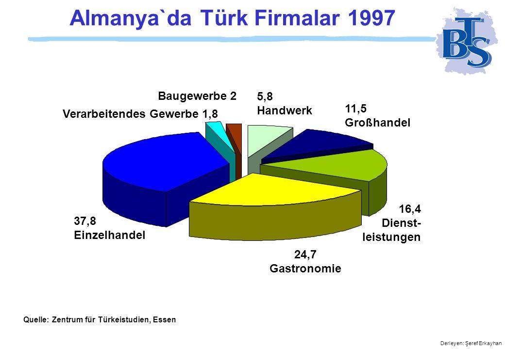 Derleyen: Şeref Erkayhan Beschäftigte Insgesamt (in Tausend) 1985 90 92 93 94 95 96 97 77 100 125 135 151 168 186 206 Quelle: Zentrum für Türkeistudien, Essen