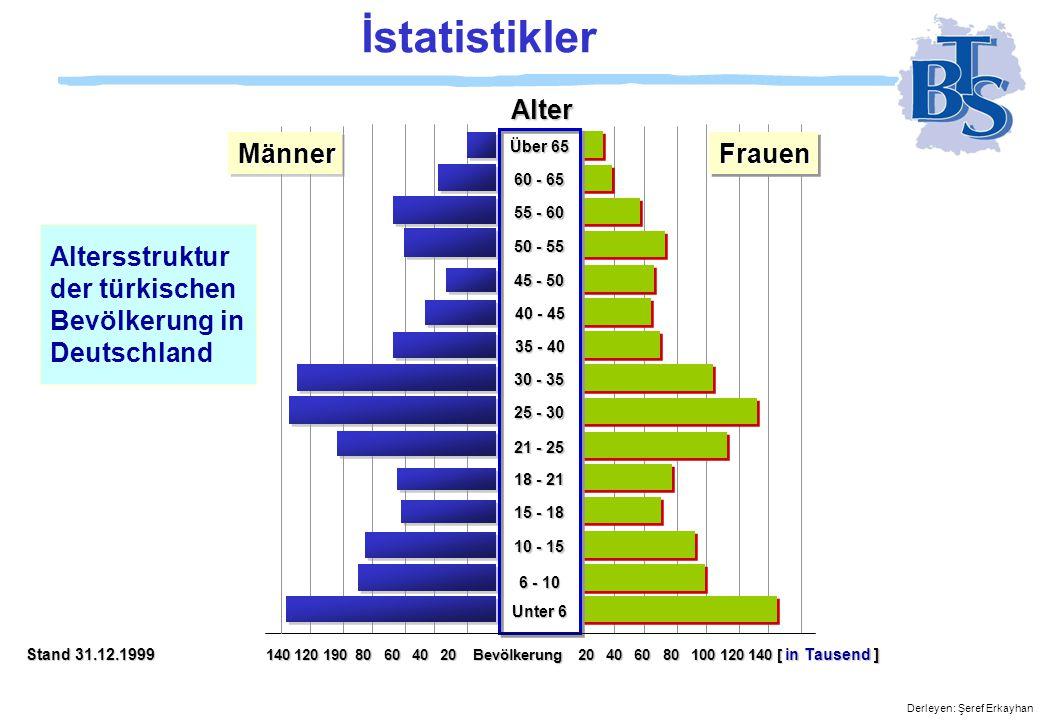 Derleyen: Şeref Erkayhan Türk talebeler derste, 1971 Durch den Familiennachzu g stieg die Zahl der Türken in den folgenden zehn Jahren um mehr als 600 000.