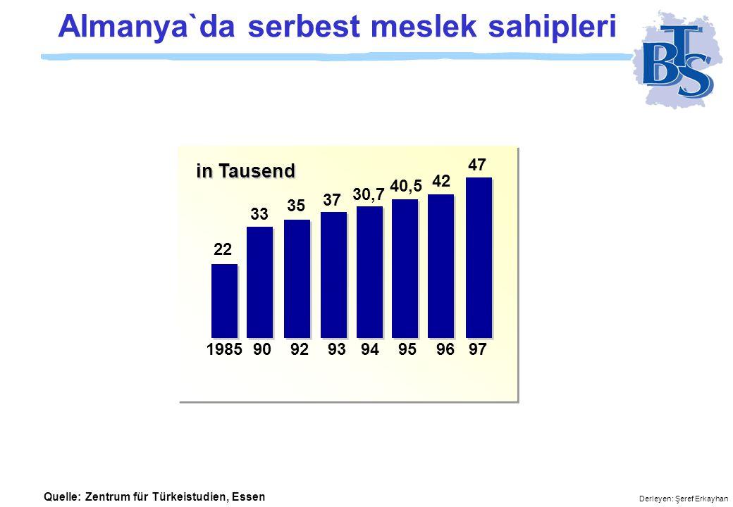 Derleyen: Şeref Erkayhan İstatistikler Unter 6 6 - 10 10 - 15 15 - 18 18 - 21 21 - 25 25 - 30 30 - 35 45 - 50 50 - 55 55 - 60 60 - 65 Über 65 35 - 40 40 - 45 Alter Stand 31.12.1999 140 120 190 80 60 40 20 Bevölkerung 20 40 60 80 100 120 140 [ in Tausend ] FrauenFrauenMännerMänner Altersstruktur der türkischen Bevölkerung in Deutschland