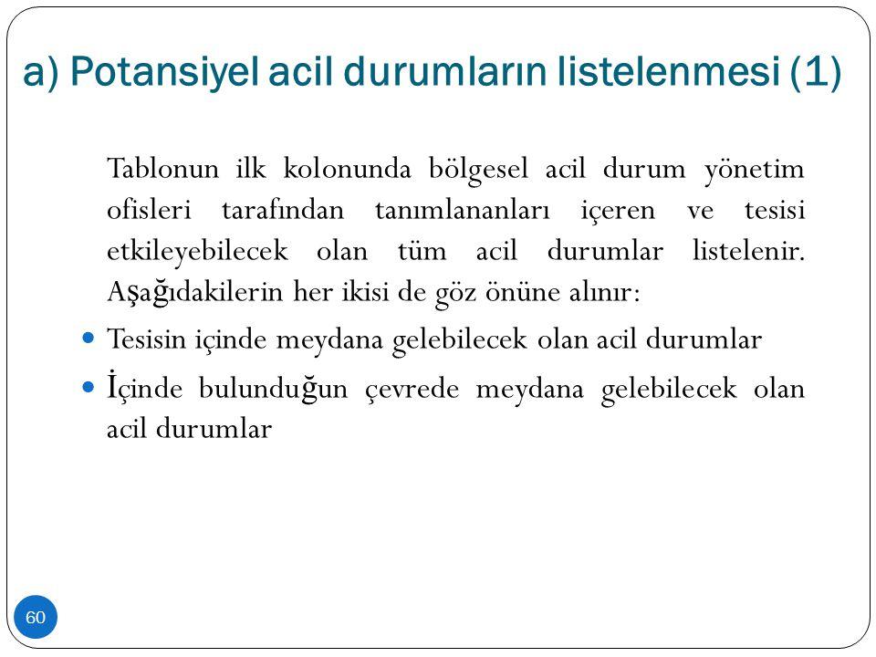 a) Potansiyel acil durumların listelenmesi (1) 60 Tablonun ilk kolonunda bölgesel acil durum yönetim ofisleri tarafından tanımlananları içeren ve tesi