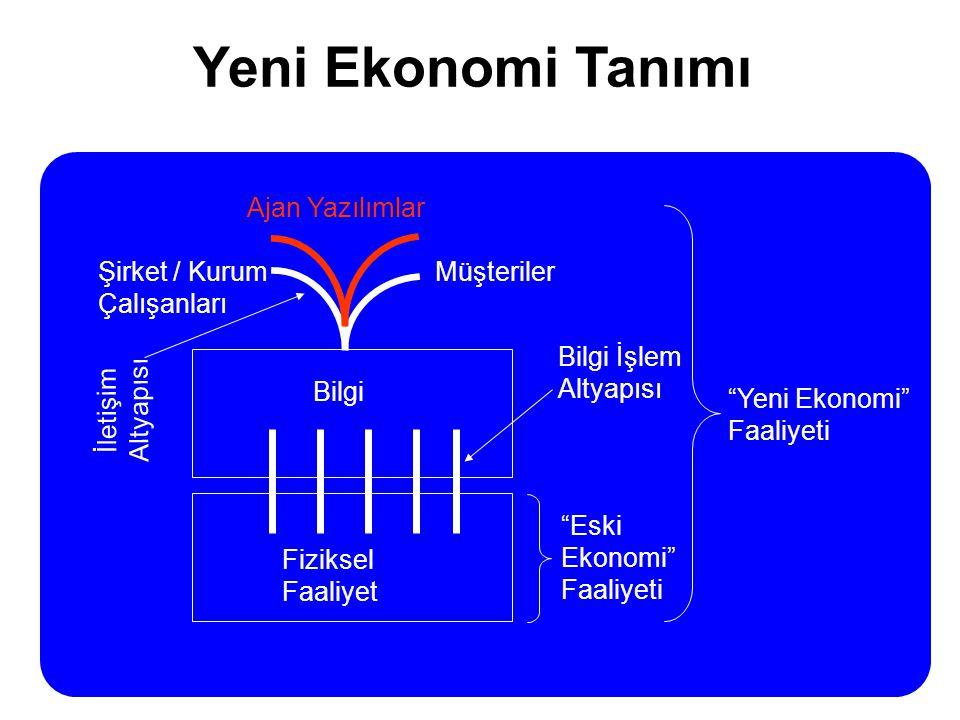 """Yeni Ekonomi Tanımı Fiziksel Faaliyet Bilgi Müşteriler """"Eski Ekonomi"""" Faaliyeti """"Yeni Ekonomi"""" Faaliyeti İletişim Altyapısı Bilgi İşlem Altyapısı Şirk"""