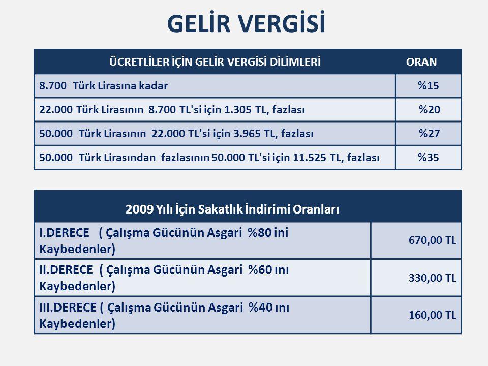 GELİR VERGİSİ ÜCRETLİLER İÇİN GELİR VERGİSİ DİLİMLERİ ORAN 8.700 Türk Lirasına kadar%15 22.000 Türk Lirasının 8.700 TL'si için 1.305 TL, fazlası %20 5