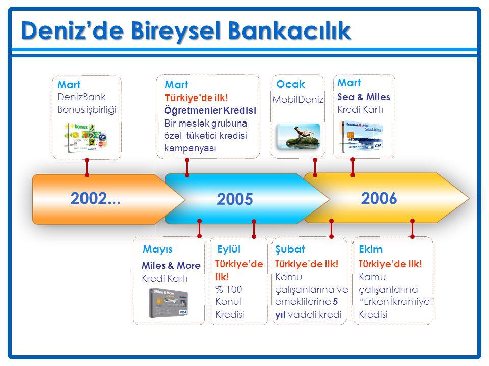 Deniz Deniz'de Bireysel Bankacılık 2006 Şubat Türkiye'de ilk! Kamu çalışanlarına ve emeklilerine 5 yıl vadeli kredi Mart Sea & Miles Kredi Kartı Ekim