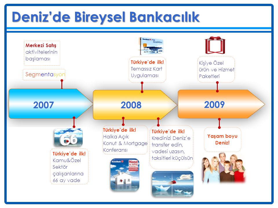 DenizBank'taki Payımız Deniz Müşteri adedi: % 79 % 79 % 21 TL Krediler: % 68 % 68 % 32 Diğer İşkolları Bireysel Bankacılık TL Mevduat: % 45 % 45 % 55 Bankacılık Hizmet Gelirleri: % 48 % 34 % 66 YP Mevduat: % 36 % 36 % 64 Yatırım Ürünleri: % 70 % 70 % 30 YP Krediler: % 58 % 42 % 58