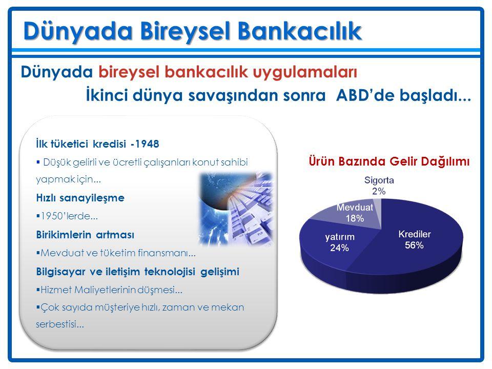 Dünyada Bireysel Bankacılık Deniz Dünyada bireysel bankacılık uygulamaları İkinci dünya savaşından sonra ABD'de başladı... İlk tüketici kredisi -1948