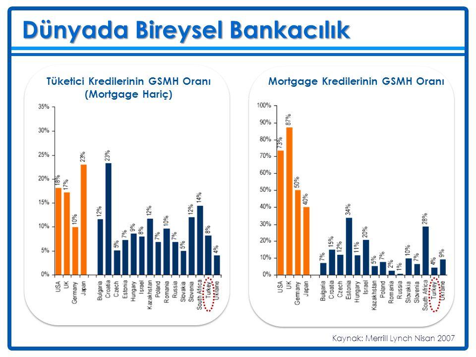 Dünyada Bireysel Bankacılık Deniz Tüketici Kredilerinin GSMH Oranı (Mortgage Hariç) Mortgage Kredilerinin GSMH Oranı Kaynak: Merrill Lynch Nisan 2007