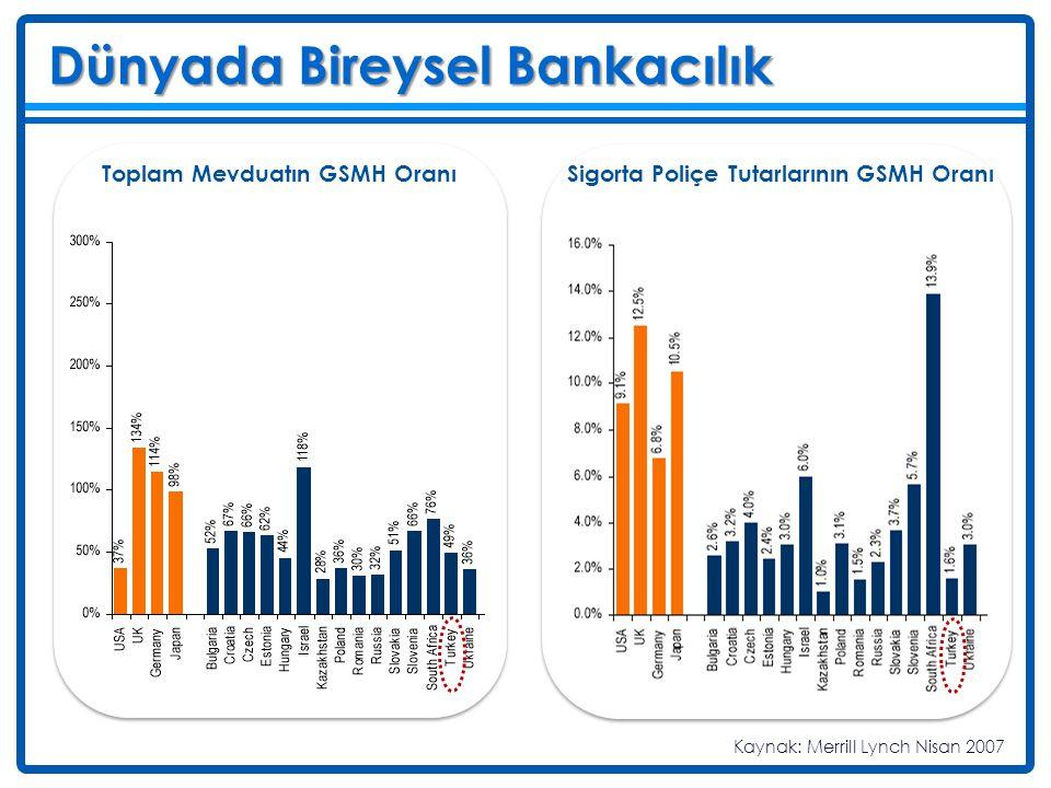 Dünyada Bireysel Bankacılık Deniz Her 1,000 Kişi Başına Düşen Kredi Kartı Adedi Yatırım Fonlarının GSMH oranı Kaynak: Merrill Lynch Nisan 2007