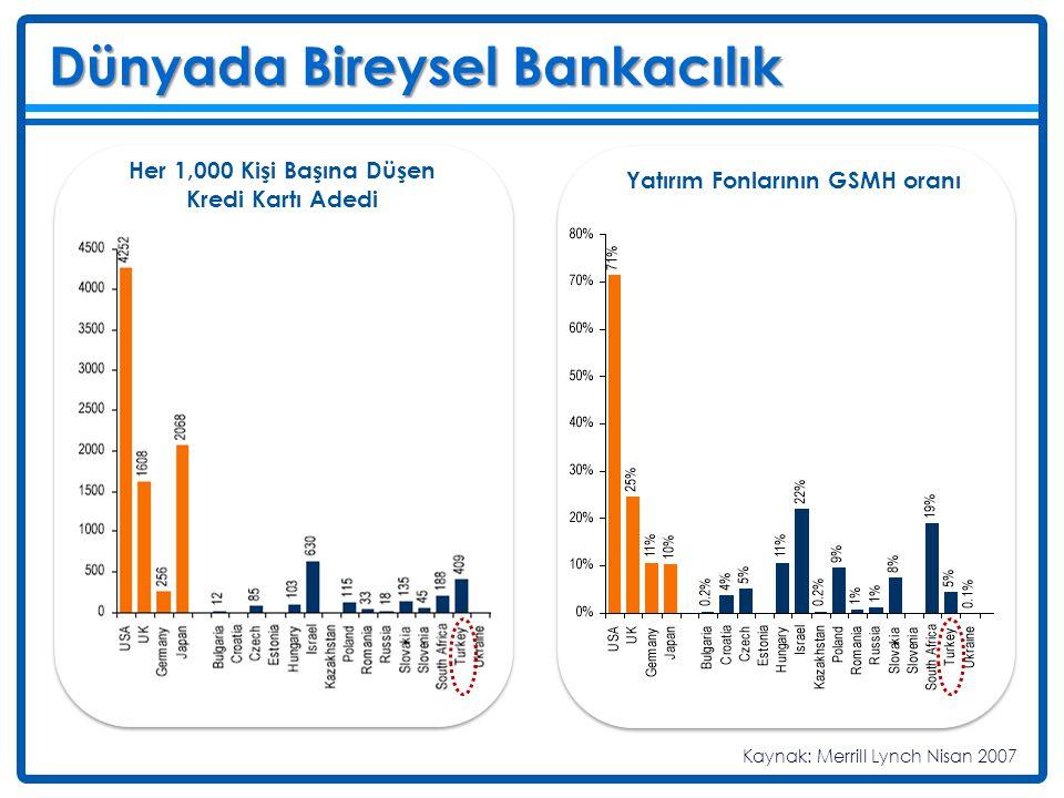 Türkiye'de Bireysel Bankacılık Deniz 1980'ler 1990'lar 2000'ler Türkiye'de bireysel bankacılık uygulamaları 1980'li yıllarda başladı...