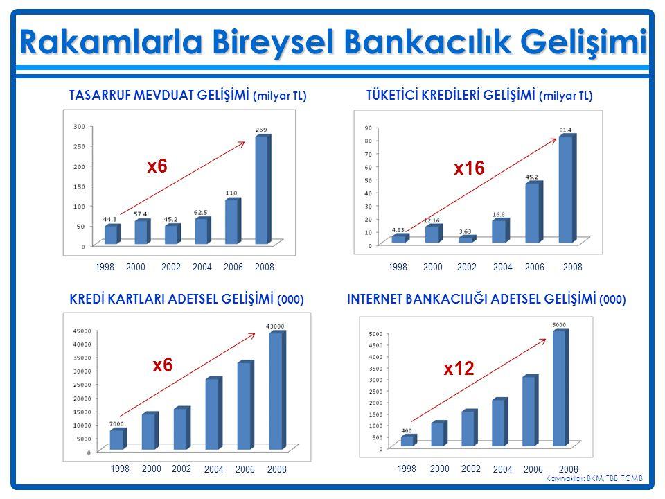 Rakamlarla Bireysel Bankacılık Gelişimi Kaynaklar: BKM, TBB, TCMB 199820002002200420062008 TASARRUF MEVDUAT GELİŞİMİ (milyar TL) TÜKETİCİ KREDİLERİ GE
