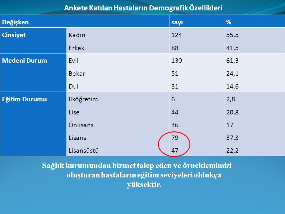 Değişkensayı% Cinsiyet Kadın Erkek 124 88 55,5 41,5 Medeni Durum Evli Bekar Dul 130 51 31 61,3 24,1 14,6 Eğitim Durumuİlköğretim Lise Önlisans Lisans
