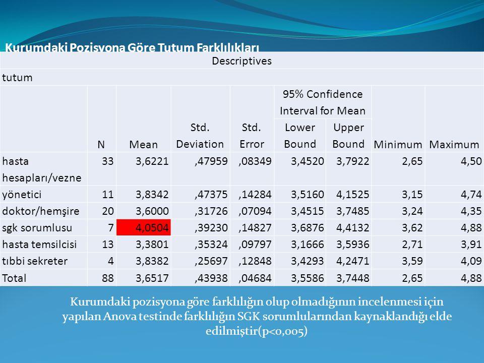 Kurumdaki Pozisyona Göre Tutum Farklılıkları Descriptives tutum NMean Std. Deviation Std. Error 95% Confidence Interval for Mean MinimumMaximum Lower