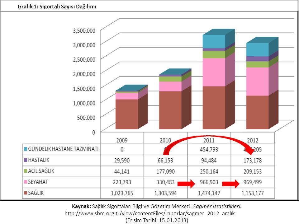 Grafik 1: Sigortalı Sayısı Dağılımı Kaynak: Sağlık Sigortaları Bilgi ve Gözetim Merkezi. Sagmer İstatistikleri. http://www.sbm.org.tr/view/contentFile