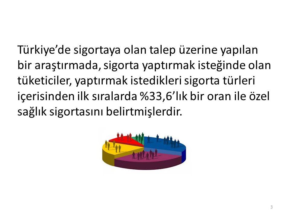 Türkiye'de sigortaya olan talep üzerine yapılan bir araştırmada, sigorta yaptırmak isteğinde olan tüketiciler, yaptırmak istedikleri sigorta türleri içerisinden ilk sıralarda %33,6'lık bir oran ile özel sağlık sigortasını belirtmişlerdir.