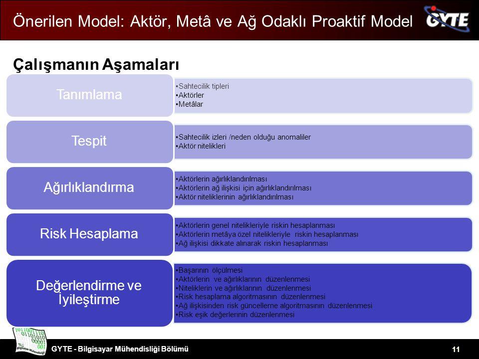 GYTE - Bilgisayar Mühendisliği Bölümü 11 Önerilen Model: Aktör, Metâ ve Ağ Odaklı Proaktif Model Çalışmanın Aşamaları •Sahtecilik tipleri •Aktörler •Metâlar Tanımlama •Sahtecilik izleri /neden olduğu anomaliler •Aktör nitelikleri Tespit •Aktörlerin ağırlıklandırılması •Aktörlerin ağ ilişkisi için ağırlıklandırılması •Aktör niteliklerinin ağırlıklandırılması Ağırlıklandırma •Aktörlerin genel nitelikleriyle riskin hesaplanması •Aktörlerin metâya özel nitelikleriyle riskin hesaplanması •Ağ ilişkisi dikkate alınarak riskin hesaplanması Risk Hesaplama •Başarının ölçülmesi •Aktörlerin ve ağırlıklarının düzenlenmesi •Niteliklerin ve ağırlıklarının düzenlenmesi •Risk hesaplama algoritmasının düzenlenmesi •Ağ ilişkisinden risk güncelleme algoritmasının düzenlenmesi •Risk eşik değerlerinin düzenlenmesi Değerlendirme ve İyileştirme