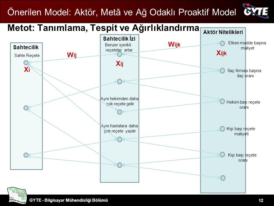 GYTE - Bilgisayar Mühendisliği Bölümü 12 Önerilen Model: Aktör, Metâ ve Ağ Odaklı Proaktif Model Metot: Tanımlama, Tespit ve Ağırlıklandırma SahtecilikSahtecilik İziAktör Nitelikleri Sahte Reçete Benzer içerikli reçeteler artar Aynı hekimden daha çok reçete gelir Aynı hastalara daha çok reçete yazılır Etken madde başına maliyet Kişi başı reçete oranı Hekim başı reçete oranı İlaç firması başına ilaç oranı Kişi başı reçete maliyeti XiXi X ij X ijk W ij W ijk