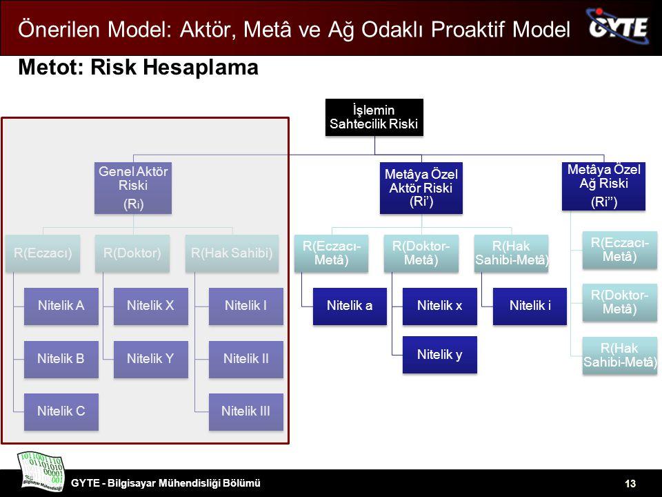 GYTE - Bilgisayar Mühendisliği Bölümü 13 Önerilen Model: Aktör, Metâ ve Ağ Odaklı Proaktif Model Metot: Risk Hesaplama İşlemin Sahtecilik Riski Genel Aktör Riski (R i ) R(Eczacı) Nitelik A Nitelik B Nitelik C R(Doktor) Nitelik X Nitelik Y R(Hak Sahibi) Nitelik I Nitelik II Nitelik III Metâya Özel Aktör Riski (Ri') R(Eczacı- Metâ) Nitelik a R(Doktor- Metâ) Nitelik x Nitelik y R(Hak Sahibi-Metâ) Nitelik i Metâya Özel Ağ Riski (Ri'') R(Eczacı- Metâ) R(Doktor- Metâ) R(Hak Sahibi-Metâ)