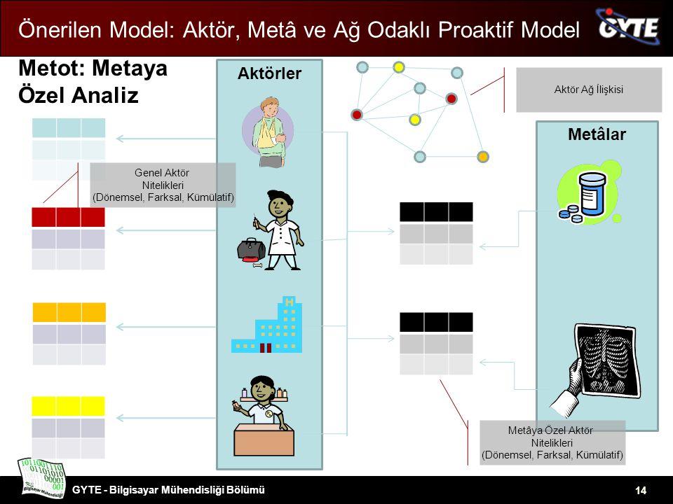 GYTE - Bilgisayar Mühendisliği Bölümü Önerilen Model: Aktör, Metâ ve Ağ Odaklı Proaktif Model Metot: Metaya Özel Analiz AktörlerMetâlar 14 Genel Aktör Nitelikleri (Dönemsel, Farksal, Kümülatif) Metâya Özel Aktör Nitelikleri (Dönemsel, Farksal, Kümülatif) Aktör Ağ İlişkisi