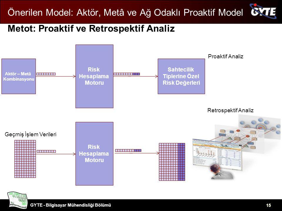 GYTE - Bilgisayar Mühendisliği Bölümü 15 Önerilen Model: Aktör, Metâ ve Ağ Odaklı Proaktif Model Metot: Proaktif ve Retrospektif Analiz Risk Hesaplama Motoru Aktör – Metâ Kombinasyonu Sahtecilik Tiplerine Özel Risk Değerleri Risk Hesaplama Motoru Retrospektif Analiz Proaktif Analiz Geçmiş İşlem Verileri