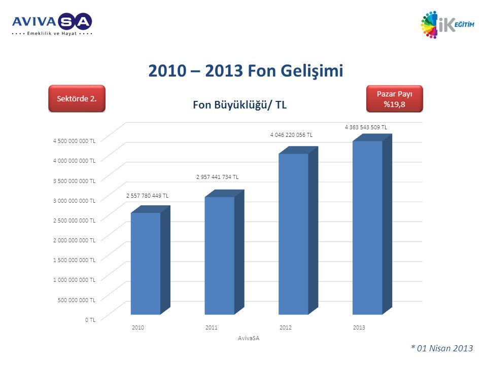 2010 – 2013 Fon Gelişimi * 01 Nisan 2013