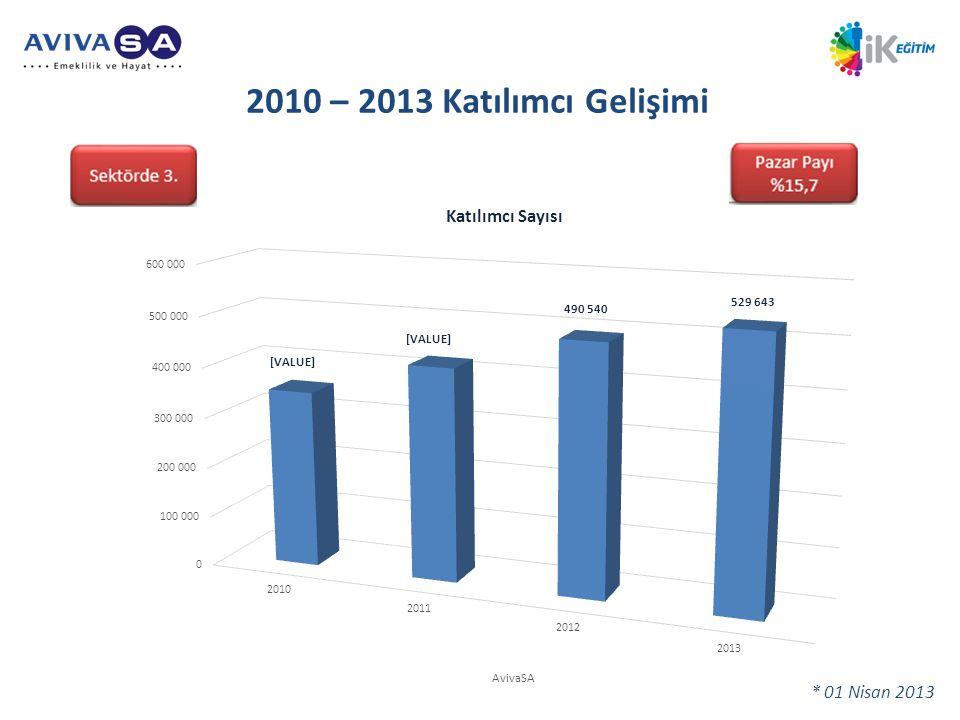 2010 – 2013 Katılımcı Gelişimi