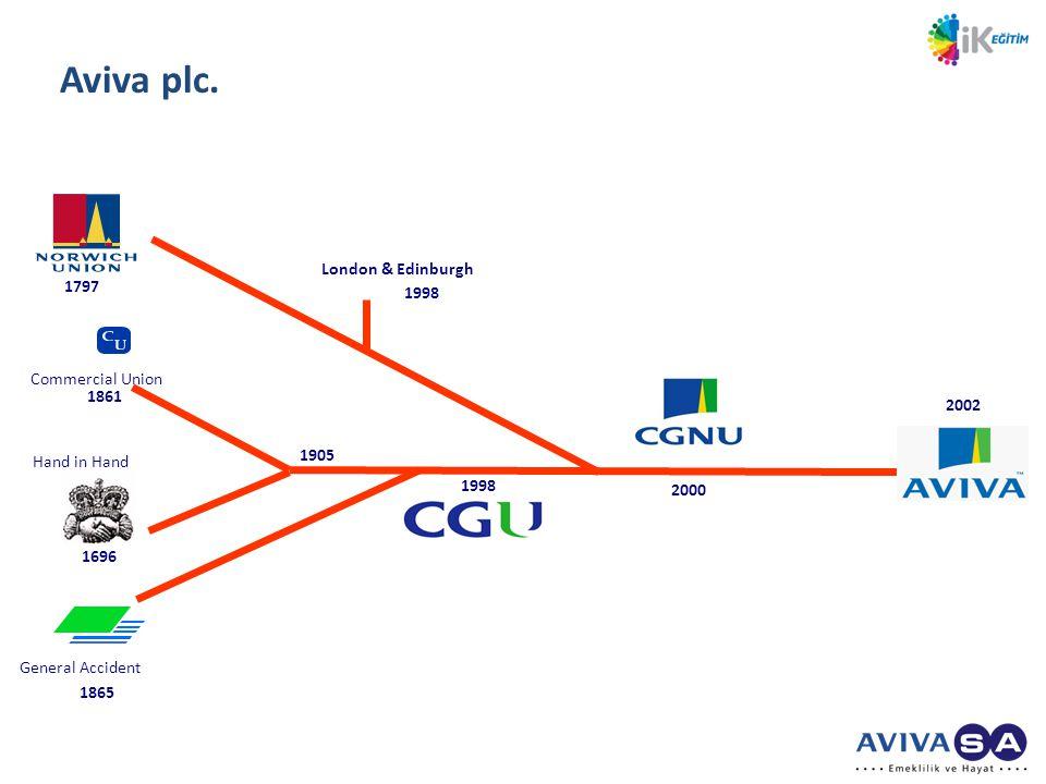 Aviva plc.