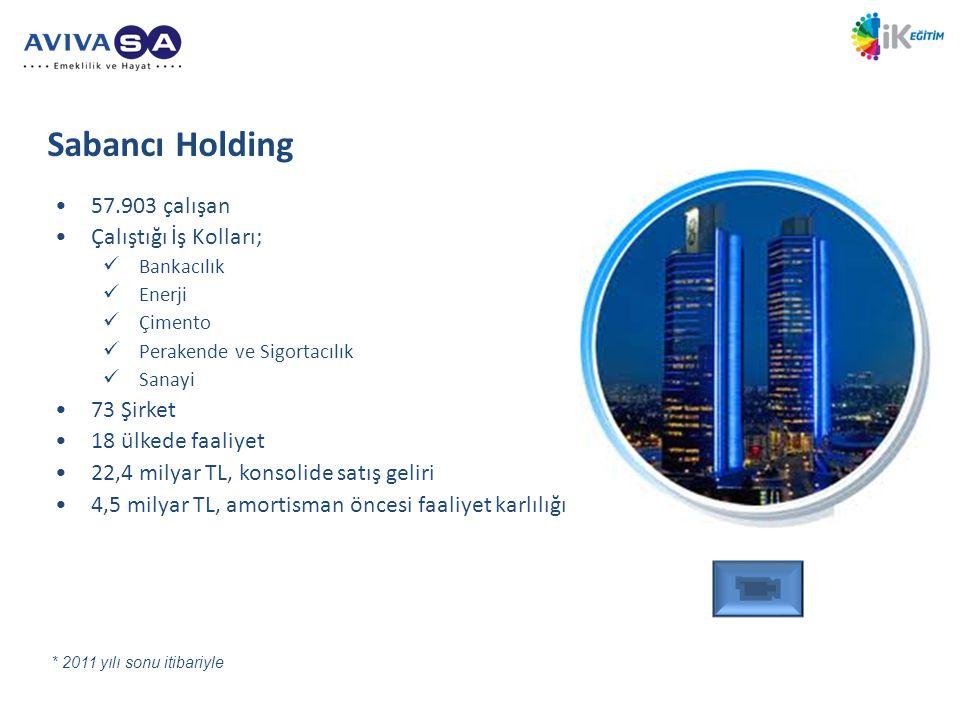 •57.903 çalışan •Çalıştığı İş Kolları;  Bankacılık  Enerji  Çimento  Perakende ve Sigortacılık  Sanayi •73 Şirket •18 ülkede faaliyet •22,4 milyar TL, konsolide satış geliri •4,5 milyar TL, amortisman öncesi faaliyet karlılığı Sabancı Holding * 2011 yılı sonu itibariyle