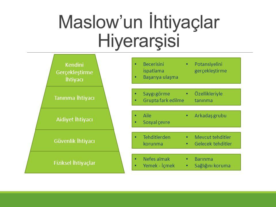Maslow'un İhtiyaçlar Hiyerarşisi Fiziksel İhtiyaçlar Güvenlik İhtiyacı Aidiyet İhtiyacı Kendini Gerçekleştirme İhtiyacı • Nefes almak • Yemek - İçmek
