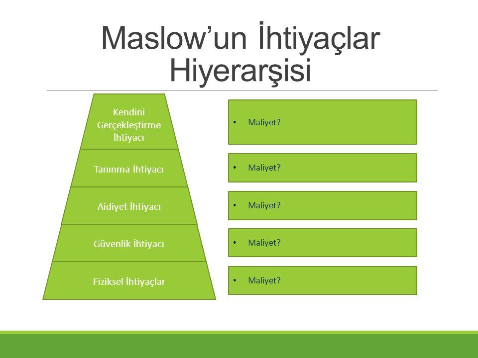 Maslow'un İhtiyaçlar Hiyerarşisi Fiziksel İhtiyaçlar Güvenlik İhtiyacı Aidiyet İhtiyacı Kendini Gerçekleştirme İhtiyacı • Maliyet? Tanınma İhtiyacı •