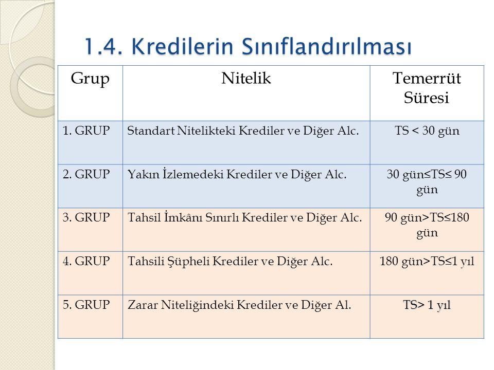 1.4.Kredilerin Sınıflandırılması GrupNitelikTemerrüt Süresi 1.