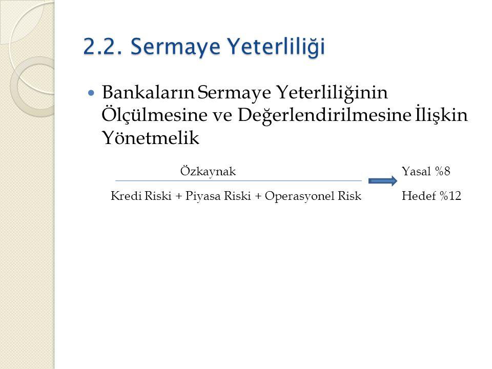 2.2. Sermaye Yeterlili ğ i  Bankaların Sermaye Yeterliliğinin Ölçülmesine ve Değerlendirilmesine İlişkin Yönetmelik Özkaynak Yasal %8 Kredi Riski + P