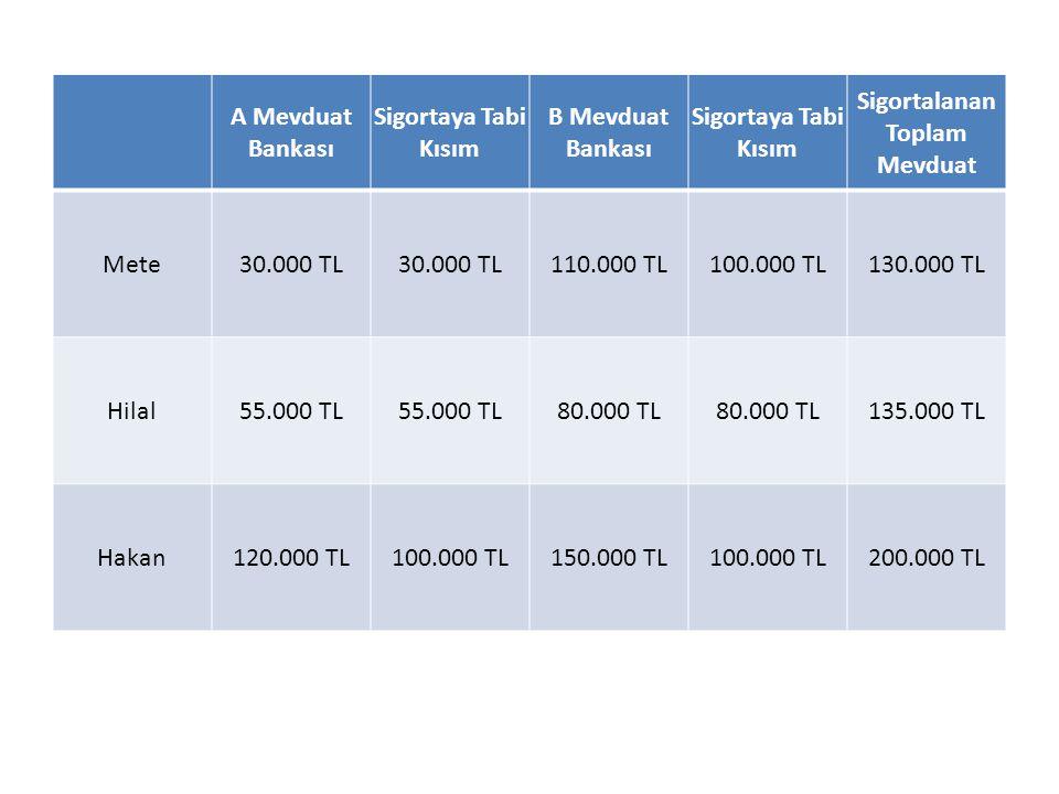 A Mevduat Bankası Sigortaya Tabi Kısım B Mevduat Bankası Sigortaya Tabi Kısım Sigortalanan Toplam Mevduat Mete30.000 TL 110.000 TL100.000 TL130.000 TL