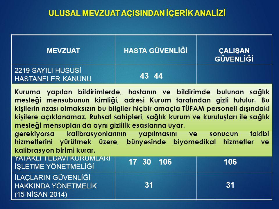 MEVZUATHASTA GÜVENLİĞİÇALIŞAN GÜVENLİĞİ 2219 SAYILI HUSUSİ HASTANELER KANUNU 5624 SAYILI KAN VE KAN ÜRÜNLERİ KANUNU 663 SAYILI SB. VE KURULUŞLARININ T