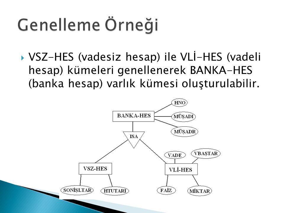  VSZ-HES (vadesiz hesap) ile VLİ-HES (vadeli hesap) kümeleri genellenerek BANKA-HES (banka hesap) varlık kümesi oluşturulabilir.