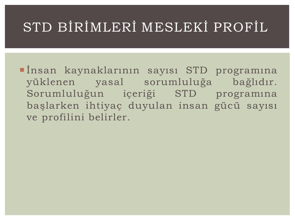  İnsan kaynaklarının sayısı STD programına yüklenen yasal sorumluluğa bağlıdır. Sorumluluğun içeriği STD programına başlarken ihtiyaç duyulan insan g