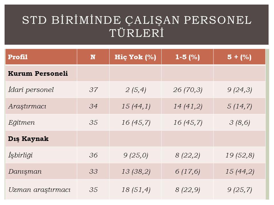 ProfilNHiç Yok (%)1-5 (%)5 + (%) Kurum Personeli İdari personel372 (5,4)26 (70,3)9 (24,3) Araştırmacı3415 (44,1)14 (41,2)5 (14,7) Eğitmen3516 (45,7) 3