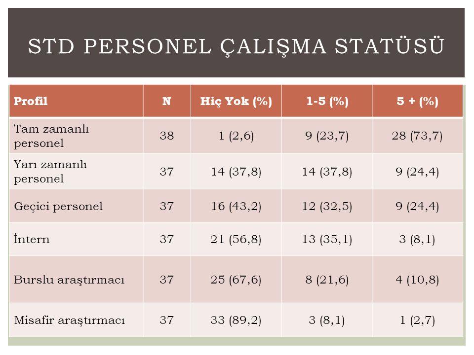 ProfilNHiç Yok (%)1-5 (%)5 + (%) Tam zamanlı personel 381 (2,6)9 (23,7)28 (73,7) Yarı zamanlı personel 3714 (37,8) 9 (24,4) Geçici personel3716 (43,2)
