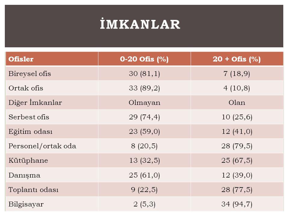 Ofisler0-20 Ofis (%)20 + Ofis (%) Bireysel ofis30 (81,1)7 (18,9) Ortak ofis33 (89,2)4 (10,8) Diğer İmkanlarOlmayanOlan Serbest ofis29 (74,4)10 (25,6)