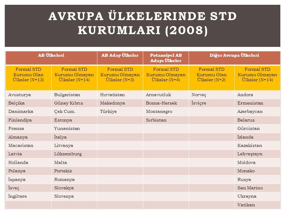 AB ÜlkeleriAB Aday ÜlkelerPotansiyel AB Adayı Ülkeler Diğer Avrupa Ülkeleri Formal STD Kurumu Olan Ülkeler (N=13) Formal STD Kurumu Olmayan Ülkeler (N